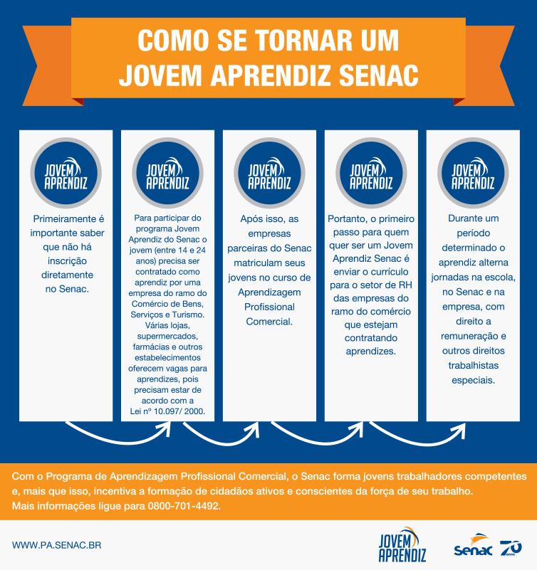 Infográfico sobre como funciona o Jovem Aprendiz no Senac Pará